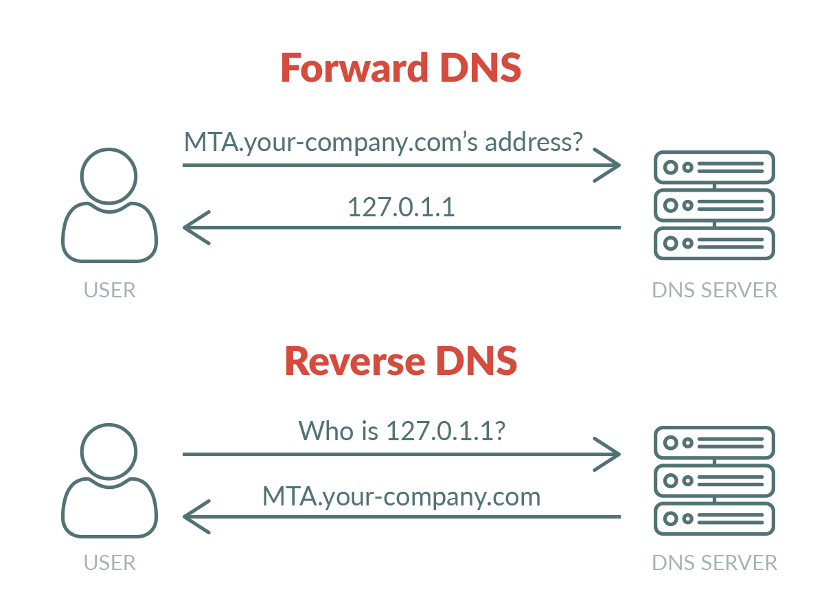 Example of reverse DNS matching Forward DNS